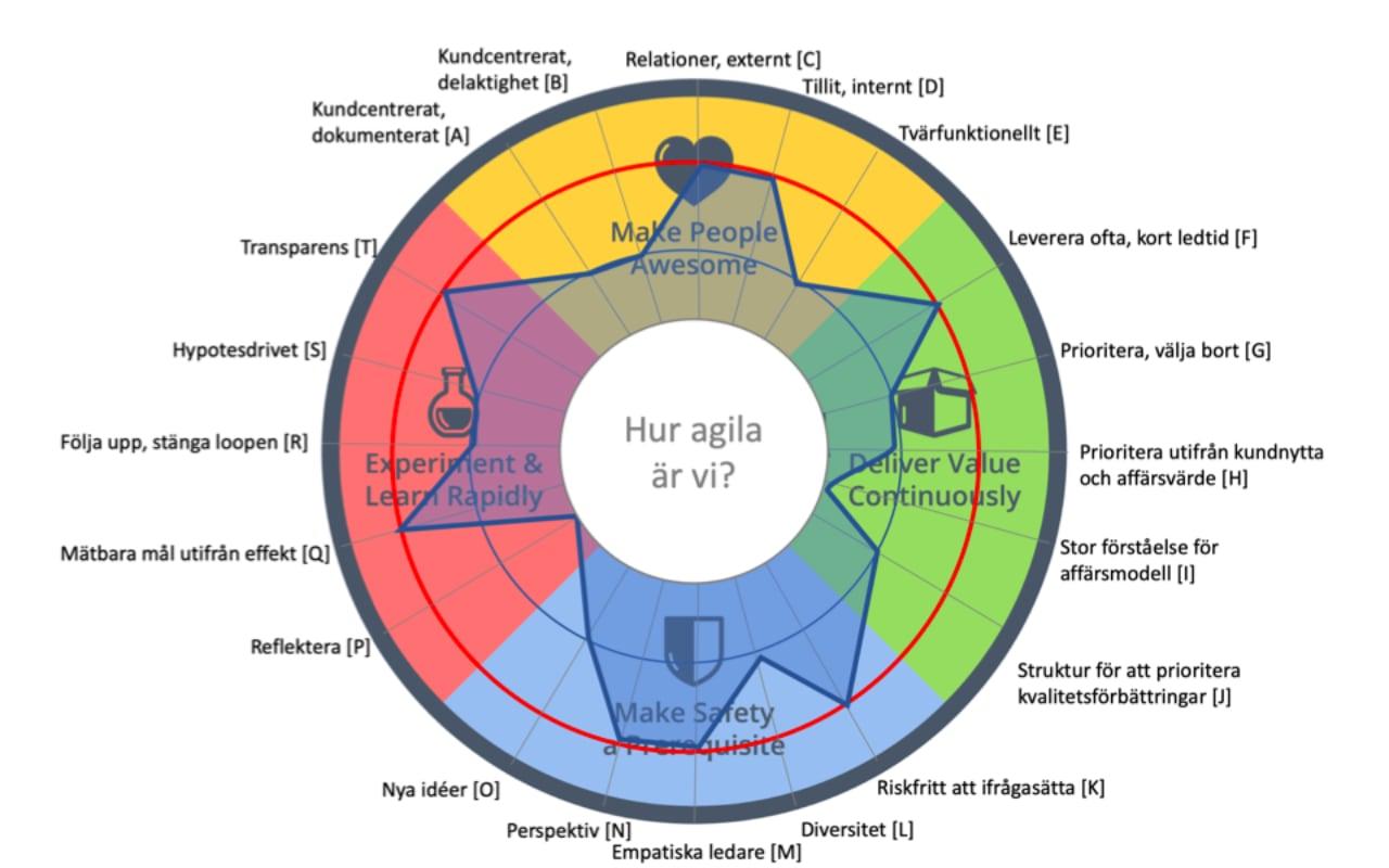Hur agila är vi